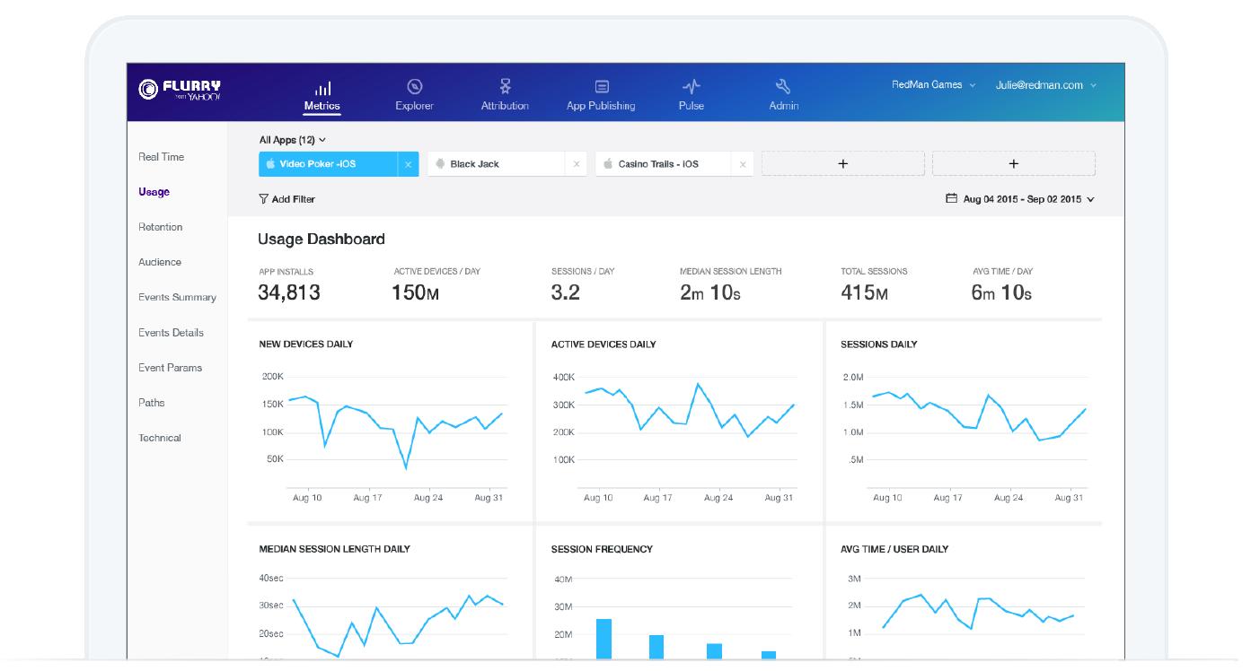 dejting app analytics